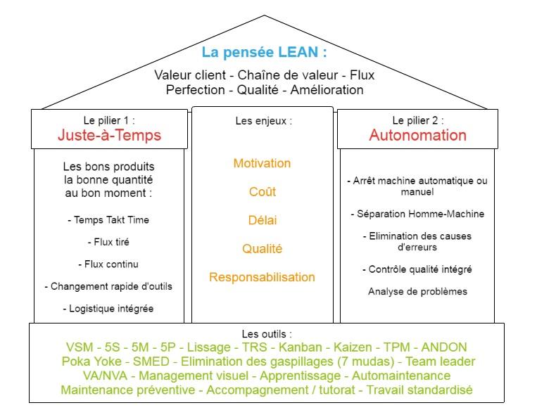 Lean manufacturing schéma